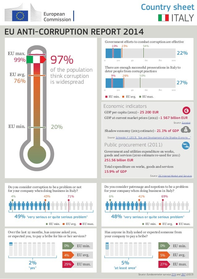 Country sheet  ITALY  EU ANTI-CORRUPTION REPORT 2014 Government efforts to combat corruption are effective 10%  EU max.  0...