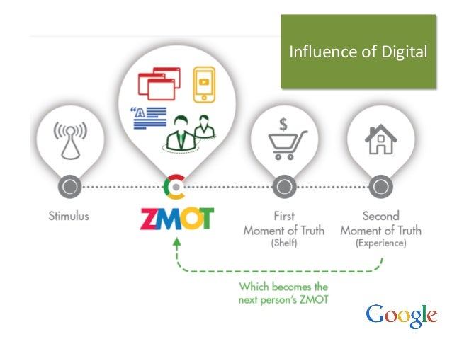 Influence of Digital