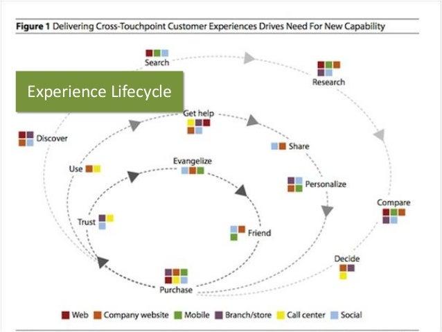 ExperienceLifecycle