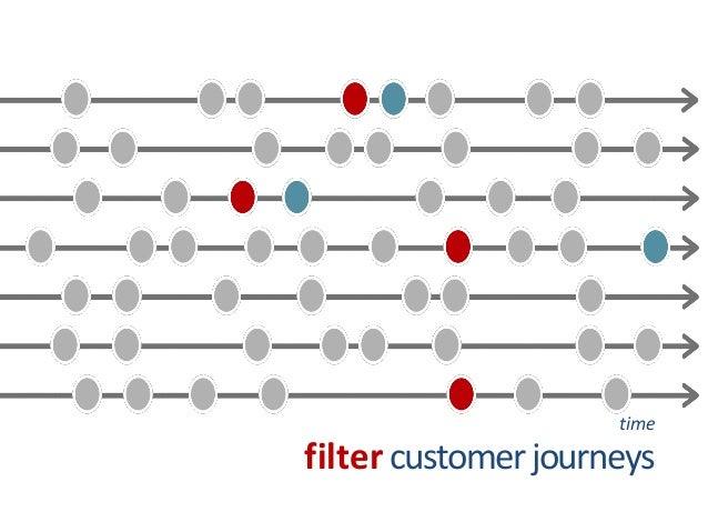 filter  customer journeys  time