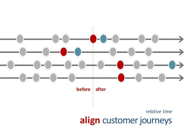 customer journeys  align  relative time  before  after