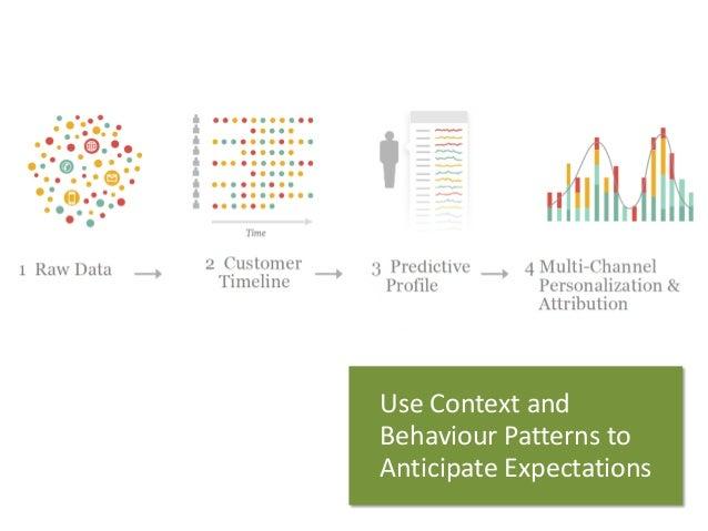Use Contextand  BehaviourPatterns to  AnticipateExpectations