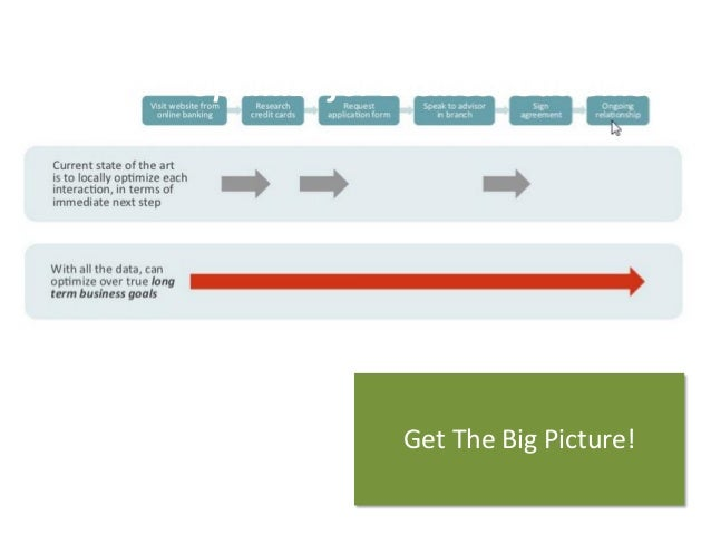 Optimize for Business Outcomes  GetThe BigPicture!