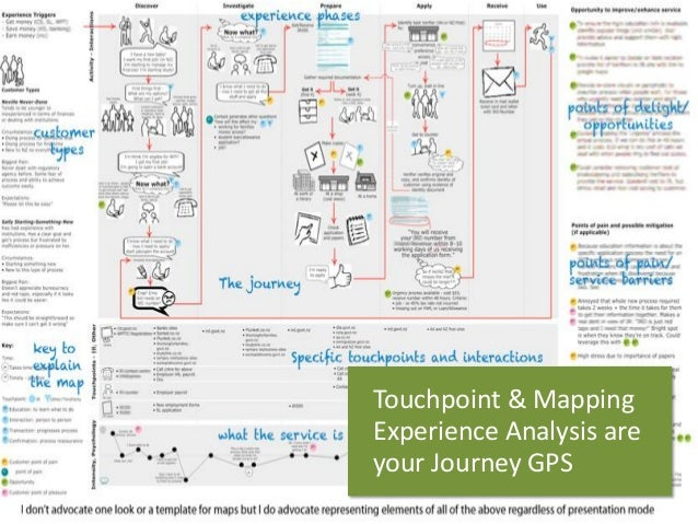 Touchpoint& Mapping  ExperienceAnalysisare  yourJourney GPS