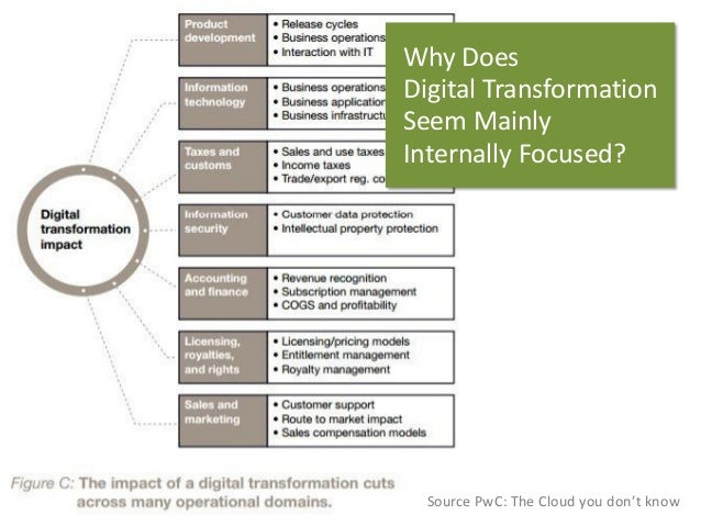 WhyDoes  Digital Transformation  SeemMainly  InternallyFocused?  Source PwC: The Cloud youdon'tknow