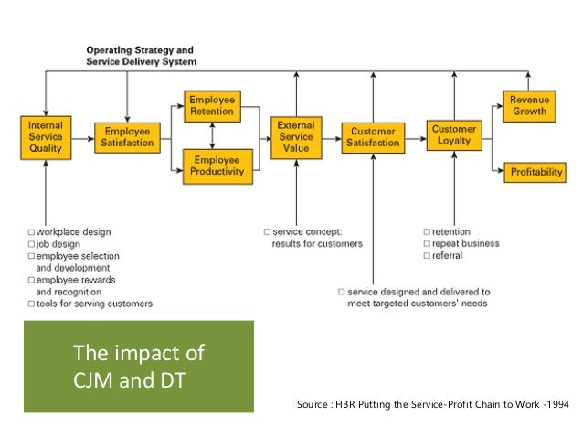 The impact of  CJM andDT  Source: HBR Putting the Service-Profit Chain to Work-1994
