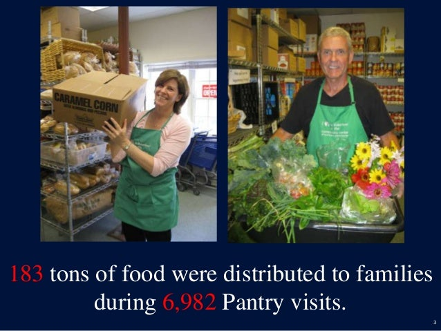 3 183 tons of food were distributed to families during 6,982 Pantry visits.