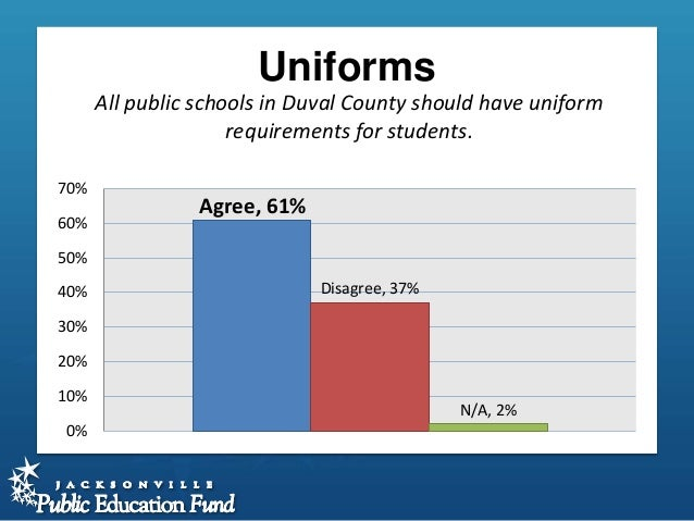 should all schools have uniforms School uniforms in public schools is a hot topic of debate in the united states and have been for decades the national center for educational statistics reports that during the 2011-2012.