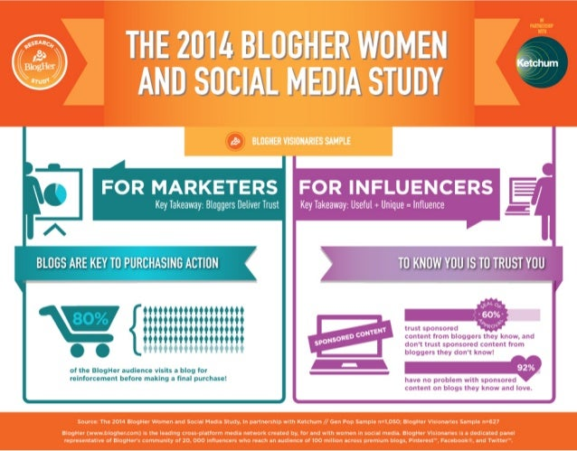 THE 21!!  BLUGHER WOMEN Ali SOCIAL MEDIA STUDY     OR INFLUENCERS  Key Takeaway:  Useful + Unique =  Influence  Source' Th...