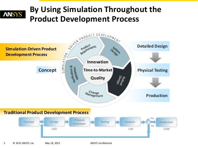 About ansys inc ansys simulation driven product for Product development inc
