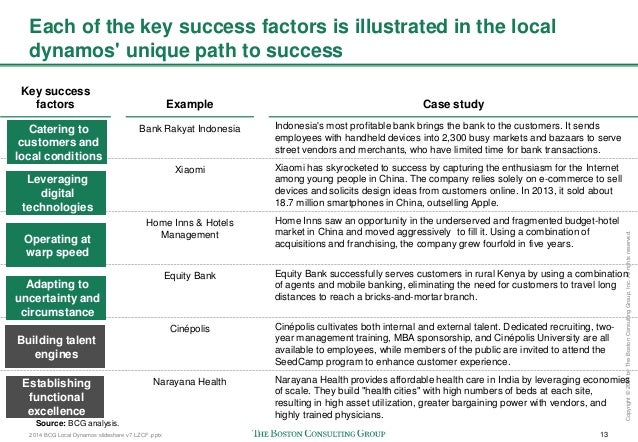 Capsim key success factors