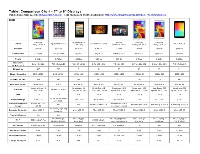 2014 Best Tablet Comparison Chart - 7 to 8 Inch Displays