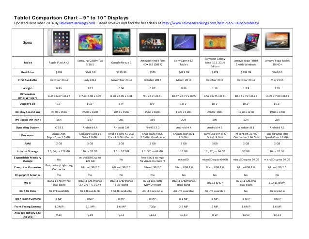 2014 Best Tablet Comparison Chart - 9 to 10 Inch Screens