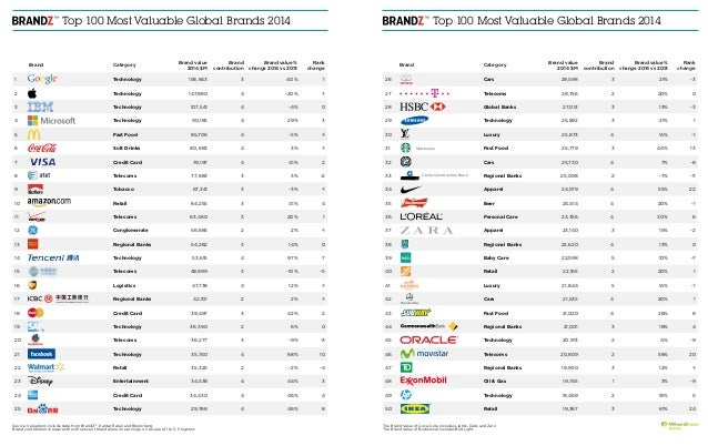 Top 100 Most Valuable Global Brands 2014 Top 100 Most Valuable Global Brands 2014 Brand Category Brand value 2014 $M Bran...
