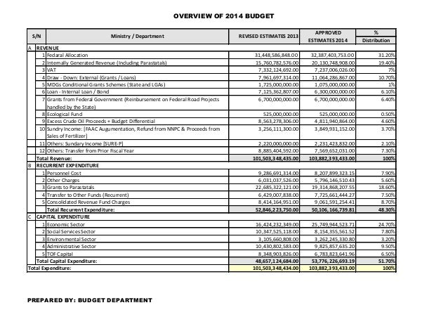 OVERVIEW OF 2014 BUDGET % Distribution A 1 Fedaral Allocation 31,448,586,848.00 32,387,403,753.00 31.20% 2 Internally Gene...