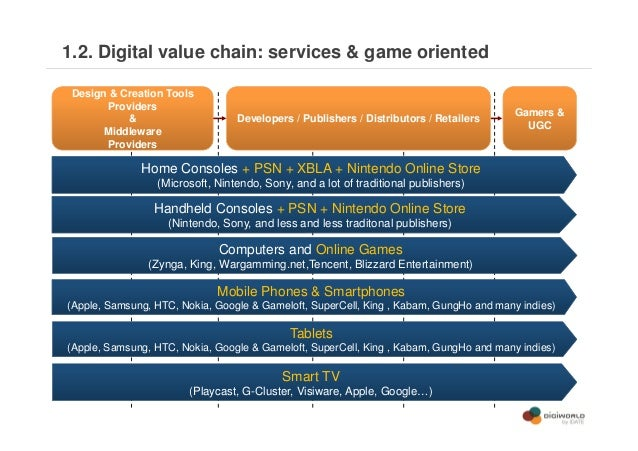 value chain of casino industry The casino as a business entity  what exactly is a casino in terms of its activities along the value chain  a google search for service industry value chain.