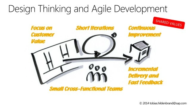 Design Thinking And Agile Development In A Nutshell At