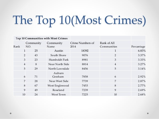 crime and best glorification These are the 10 worst small towns in wisconsin for 2018  check out the best places to live in  it isn't a stretch to assume that people like low crime.