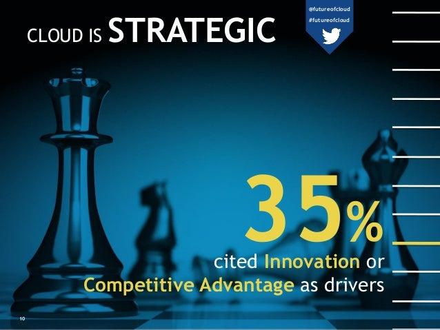 CLOUD IS STRATEGIC 35%cited Innovation or Competitive Advantage as drivers 10 @futureofcloud #futureofcloud