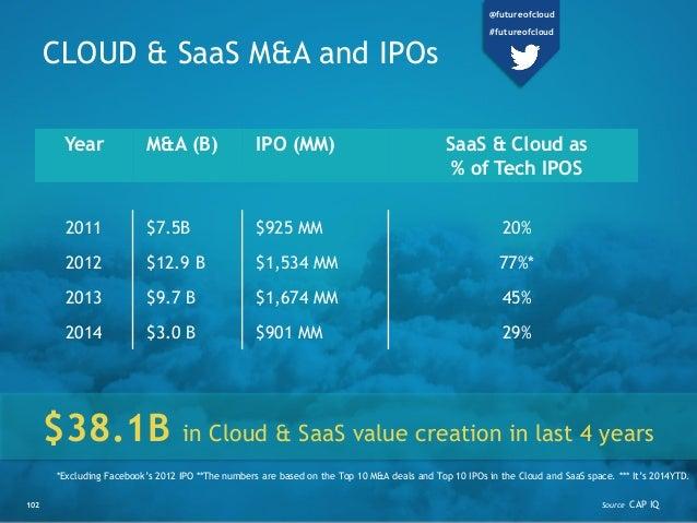 102 CLOUD & SaaS M&A and IPOs Year M&A (B) IPO (MM) SaaS & Cloud as % of Tech IPOS 2011 $7.5B $925 MM 20% 2012 $12.9 B $1,...
