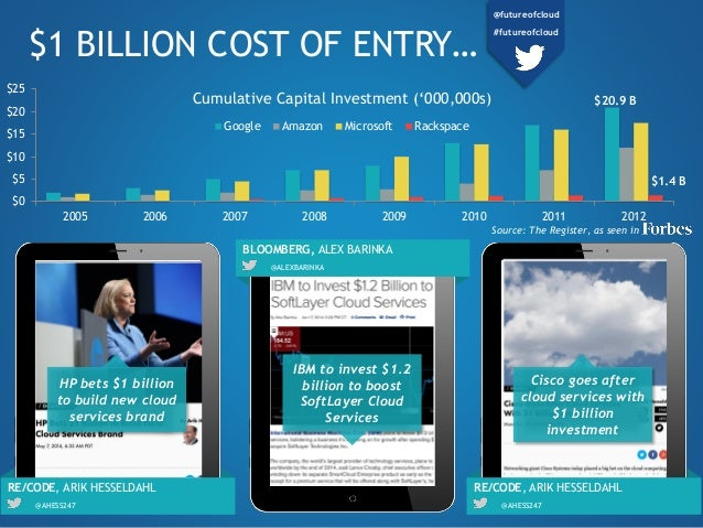 $0 $5 $10 $15 $20 $25 2005 2006 2007 2008 2009 2010 2011 2012 Cumulative Capital Investment ('000,000s) Google Amazon Micr...