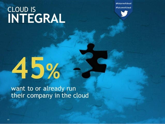 CLOUD IS INTEGRAL 45% want to or already run their company in the cloud 11 @futureofcloud #futureofcloud