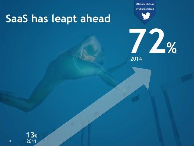 13% 2011 72% 2014 14 SaaS has leapt ahead @futureofcloud #futureofcloud
