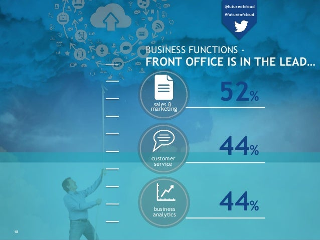 sales & marketing customer service business analytics 52% 44% 44% BUSINESS FUNCTIONS - FRONT OFFICE IS IN THE LEAD… 18 @fu...