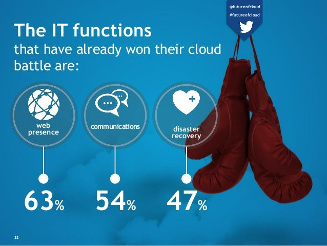 disaster recovery web presence communications The IT functions that have already won their cloud battle are: 63% 54% 47% 2...