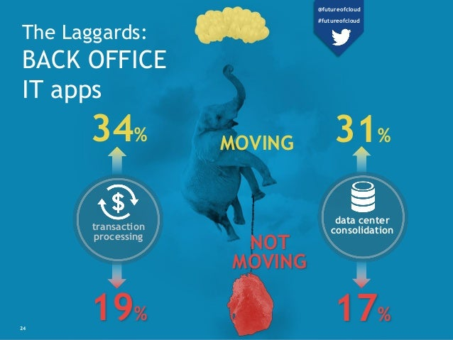 The Laggards: BACK OFFICE IT apps 19% 17% 34% 31%MOVING transaction processing data center consolidation NOT MOVING 24 @fu...
