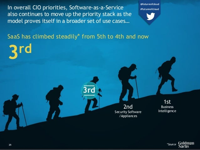 In overall CIO priorities, Software-as-a-Service also continues to move up the priority stack as the model proves itself i...