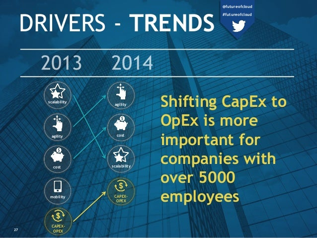 DRIVERS - TRENDS Shifting CapEx to OpEx is more important for companies with over 5000 employees cost scalability agility ...