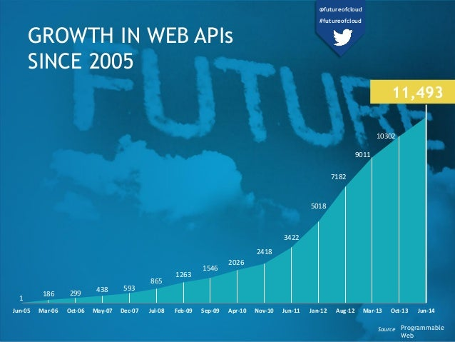 GROWTH IN WEB APIs SINCE 2005 1 186 299 438 593 865 1263 1546 2026 2418 3422 5018 7182 9011 10302 Jun-05 Mar-06 Oct-06 May...