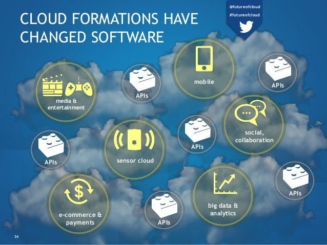 CLOUD FORMATIONS HAVE CHANGED SOFTWARE media & entertainment sensor cloud e-commerce & payments mobile social, collaborati...