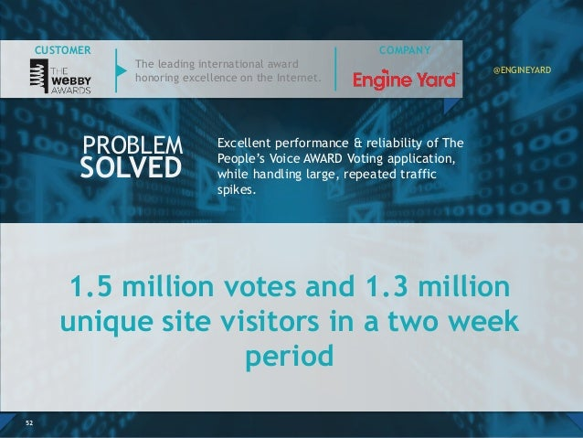 1.5 million votes and 1.3 million unique site visitors in a two week period 52 Excellent performance & reliability of The ...