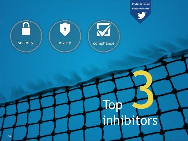 54 complianceprivacysecurity Top inhibitors 3 @futureofcloud #futureofcloud
