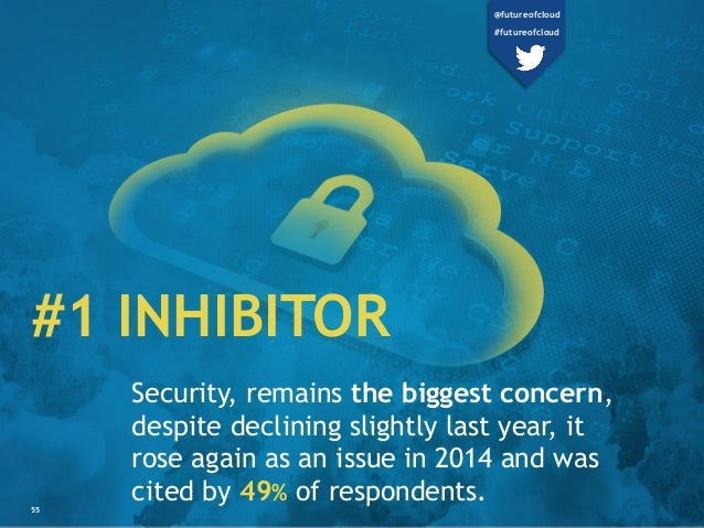 #1 INHIBITOR Security, remains the biggest concern, despite declining slightly last year, it rose again as an issue in 201...