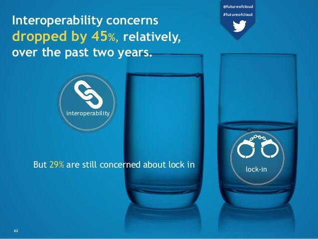 62 Interoperability concerns dropped by 45%, relatively, over the past two years. But 29% are still concerned about lock i...