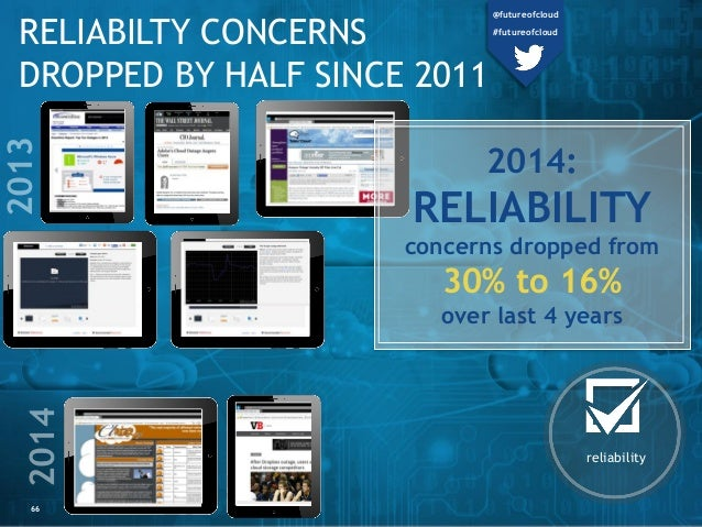 66 RELIABILTY CONCERNS DROPPED BY HALF SINCE 2011 reliability 2014: RELIABILITY concerns dropped from 30% to 16% over last...