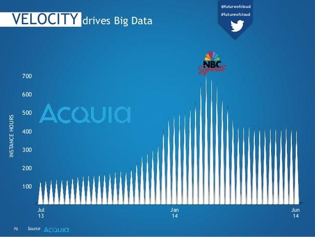 7272 Source Jul 13 Jan 14 Jun 14 700 600 500 400 300 200 100 VELOCITY drives Big Data @futureofcloud #futureofcloud INSTAN...
