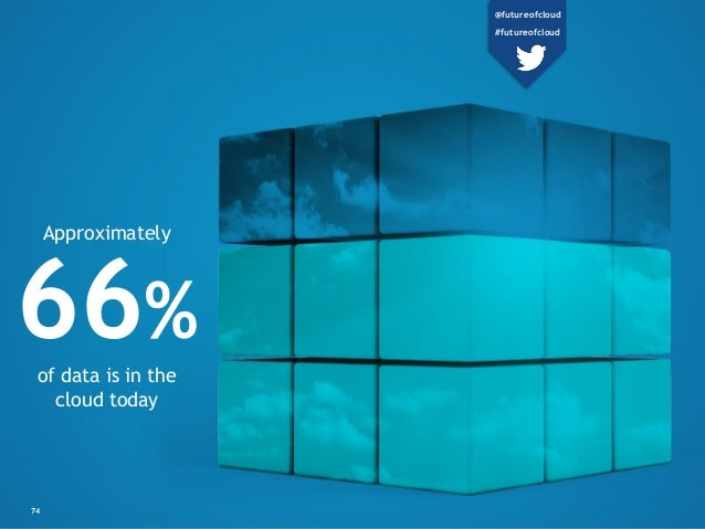74 66% of data is in the cloud today Approximately @futureofcloud #futureofcloud