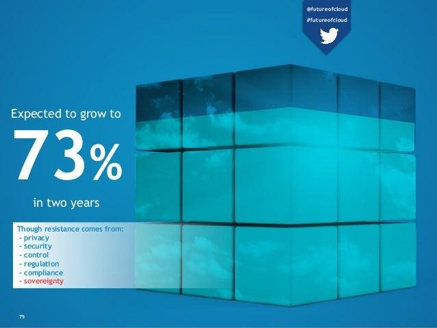 75 73% in two years Expected to grow to @futureofcloud #futureofcloud Though resistance comes from: - privacy - security -...