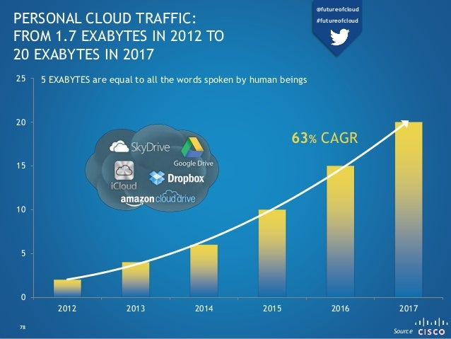 0 5 10 15 20 25 2012 2013 2014 2015 2016 2017 PERSONAL CLOUD TRAFFIC: FROM 1.7 EXABYTES IN 2012 TO 20 EXABYTES IN 2017 63%...