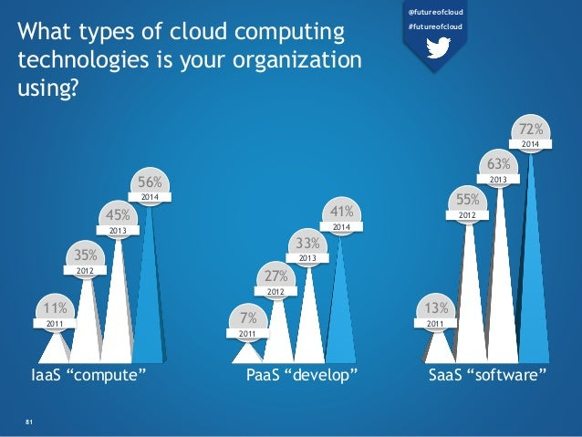 What types of cloud computing technologies is your organization using? 11% 2011 7% 2011 13% 2011 35% 2012 27% 2012 55% 201...