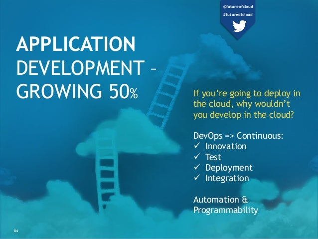APPLICATION DEVELOPMENT – GROWING 50% If you're going to deploy in the cloud, why wouldn't you develop in the cloud? DevOp...