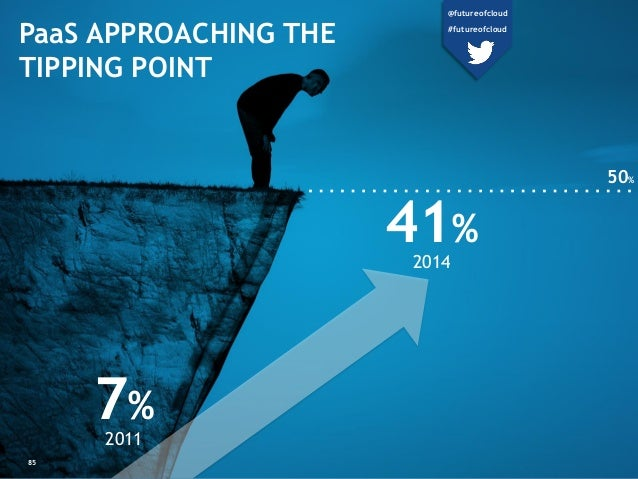 PaaS APPROACHING THE TIPPING POINT 7% 2011 41% 2014 50% 85 @futureofcloud #futureofcloud