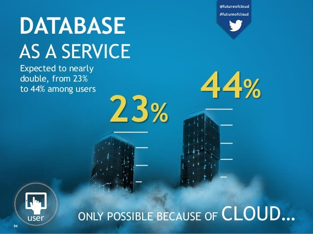 DATABASE AS A SERVICE ONLY POSSIBLE BECAUSE OF CLOUD… Expected to nearly double, from 23% to 44% among users user 23% 44% ...