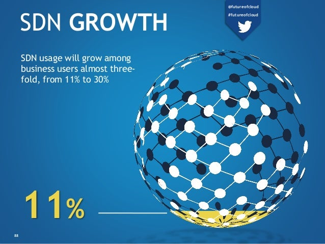SDN GROWTH SDN usage will grow among business users almost three- fold, from 11% to 30% 11% 88 @futureofcloud #futureofclo...
