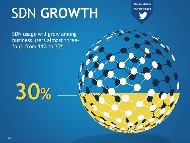 SDN GROWTH SDN usage will grow among business users almost three- fold, from 11% to 30% 30% 89 @futureofcloud #futureofclo...
