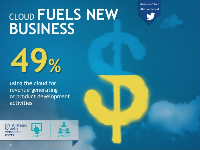 CLOUD FUELS NEW BUSINESS 49% using the cloud for revenue generating or product development activities user vendor it's str...
